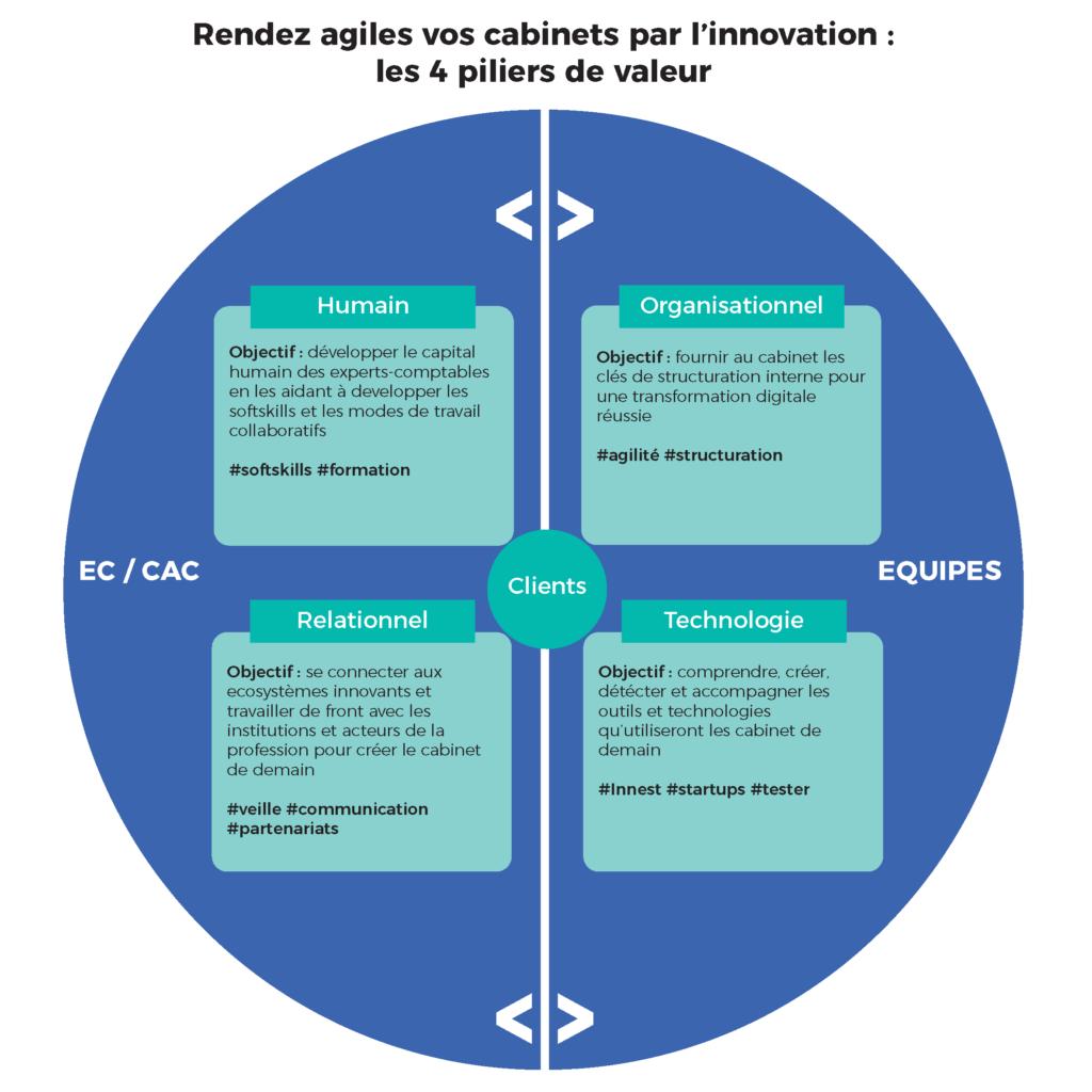 Schéma des 4 piliers du cabinet agile